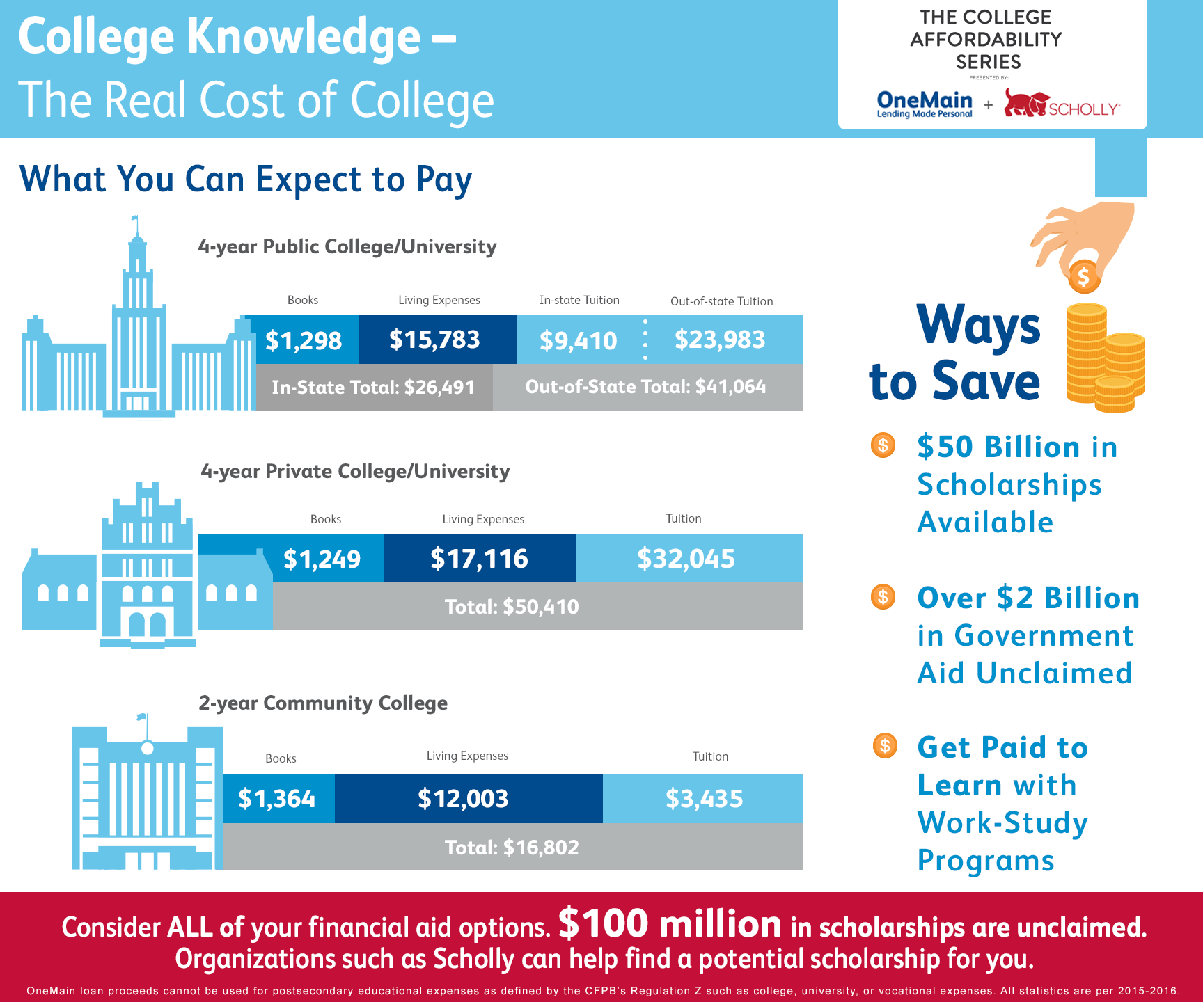 Infographic: The Real Cost of College